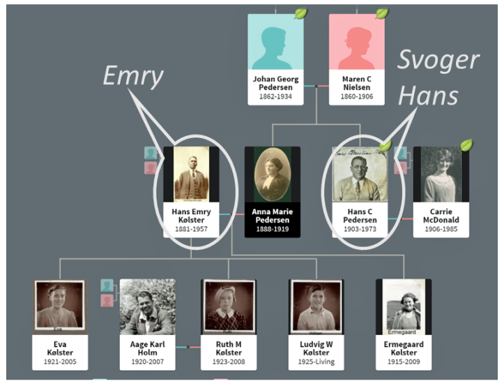 Emry og svoger Hans-1