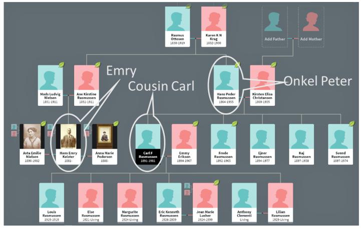 Slægtsskema - Emy cousin Carl