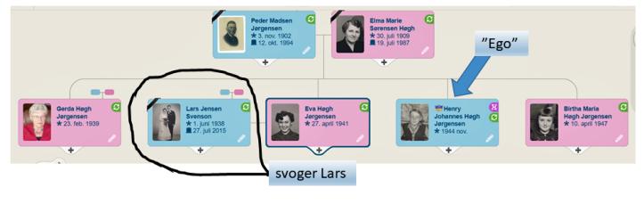 Lars og Ego - familien Jørgensen