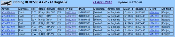 Stirling BF506 crashed at Bøgballe